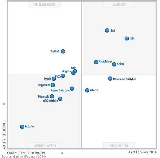 Gartner14Advanced